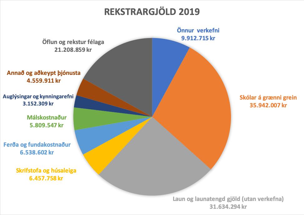 Skífuritið sýnir skiptingu rekstrargjalda Landverndar árið 2019, landvernd.is