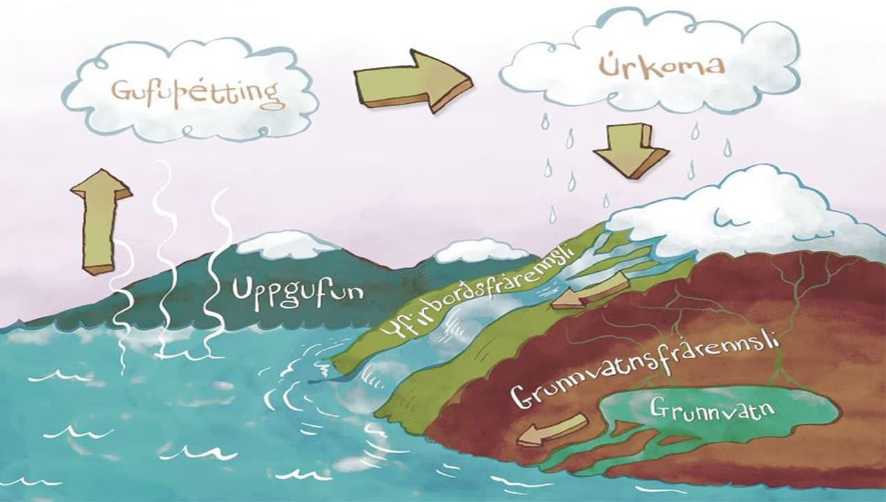 Hringrás vatns er ein af grundvöllum lífs á jörðinni, landvernd.is