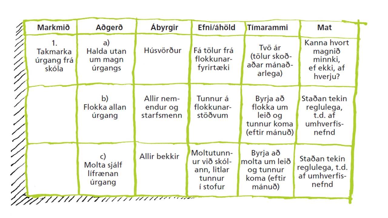 Skólar á grænni grein setja sér markmið sem eru skýr, tímasett og framkvæmanleg, landvernd.is