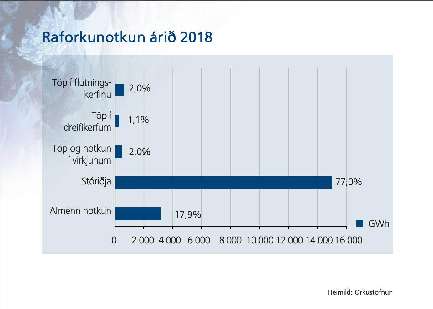 Stóriðja notar 77% allrar raforku á Íslandi, Orkutölur 2019, landvernd.is