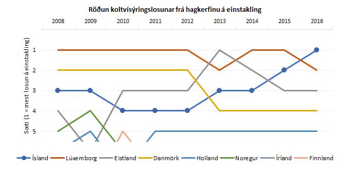 Íslendingar losa mest af koltvíoxíði í ESB ríkjunum.