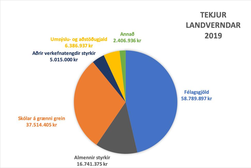Stærsti tekjuliður Landverndar eru félagsgjöld félagsmanna, landvernd.is